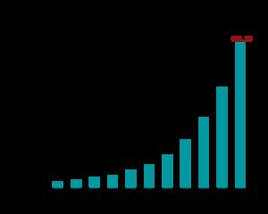 Bar diagram representation