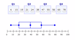 box-plot-probability-statistics-ioenotes